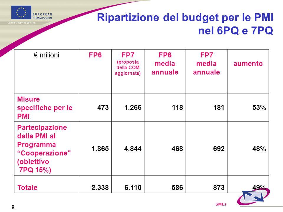 SMEs 8 Ripartizione del budget per le PMI nel 6PQ e 7PQ milioniFP6FP7 (proposta della COM aggiornata) FP6 media annuale FP7 media annuale aumento Misure specifiche per le PMI 4731.26611818153% Partecipazione delle PMI al Programma Cooperazione (obiettivo 7PQ 15%) 1.8654.84446869248% Totale2.3386.11058687349%