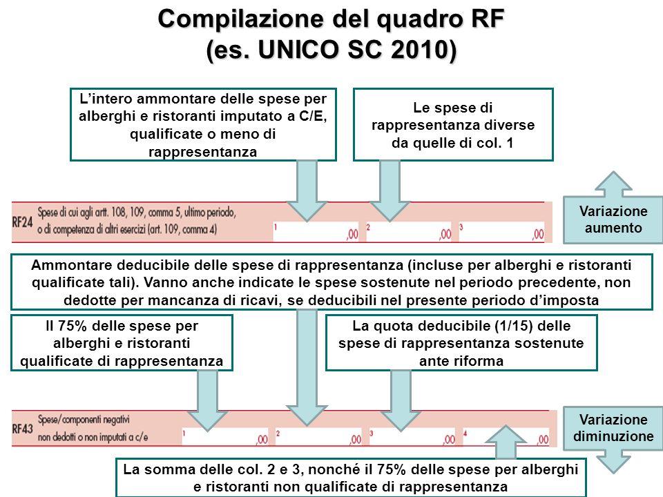 Compilazione del quadro RF (es.