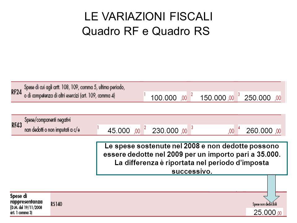 Le spese sostenute nel 2008 e non dedotte possono essere dedotte nel 2009 per un importo pari a 35.000.