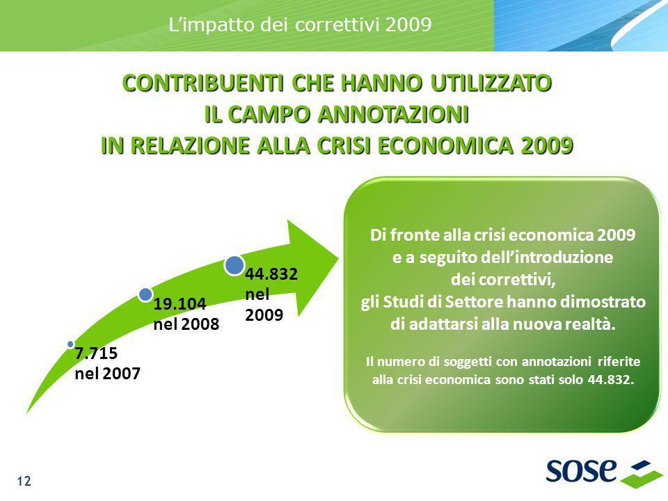 7.715 nel 2007 19.104 nel 2008 44.832 nel 2009 CONTRIBUENTI CHE HANNO UTILIZZATO IL CAMPO ANNOTAZIONI IN RELAZIONE ALLA CRISI ECONOMICA 2009 Di fronte alla crisi economica 2009 e a seguito dellintroduzione dei correttivi, gli Studi di Settore hanno dimostrato di adattarsi alla nuova realtà.