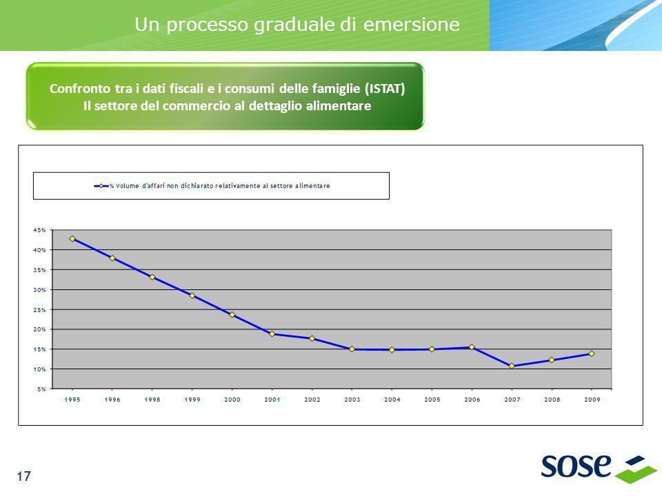 Un processo graduale di emersione Confronto tra i dati fiscali e i consumi delle famiglie (ISTAT) Il settore del commercio al dettaglio alimentare 17
