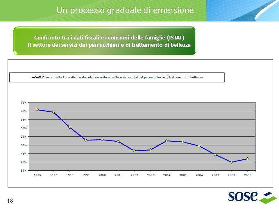 Un processo graduale di emersione Confronto tra i dati fiscali e i consumi delle famiglie (ISTAT) Il settore dei servizi dei parrucchieri e di trattam