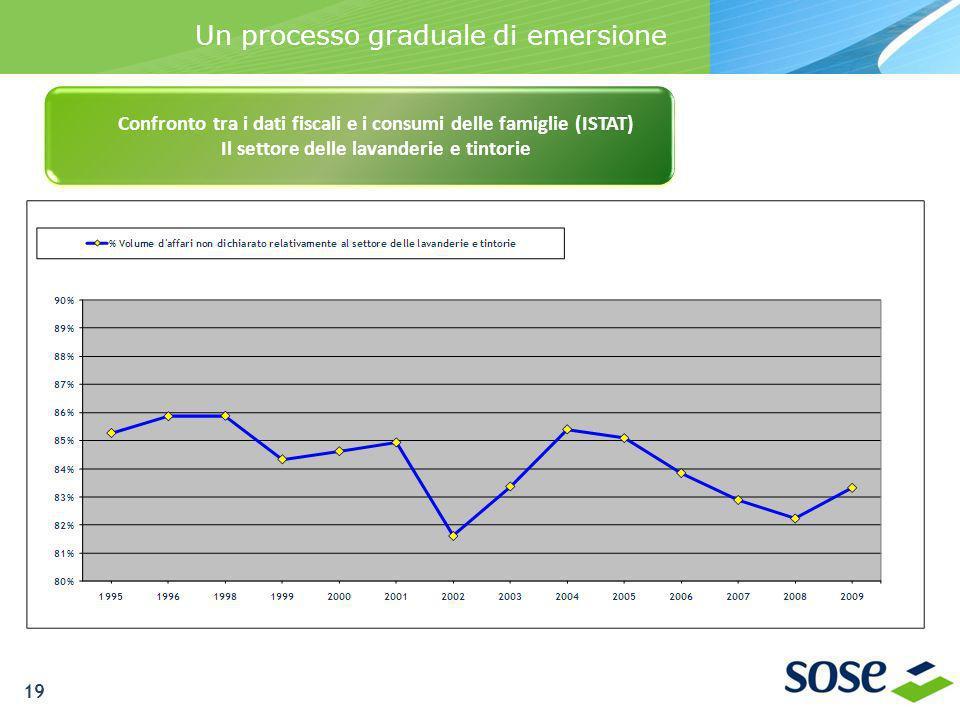 Un processo graduale di emersione Confronto tra i dati fiscali e i consumi delle famiglie (ISTAT) Il settore delle lavanderie e tintorie 19