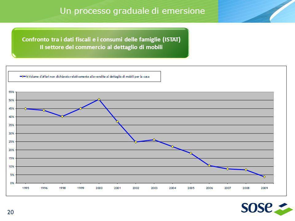 Un processo graduale di emersione Confronto tra i dati fiscali e i consumi delle famiglie (ISTAT) Il settore del commercio al dettaglio di mobili 20