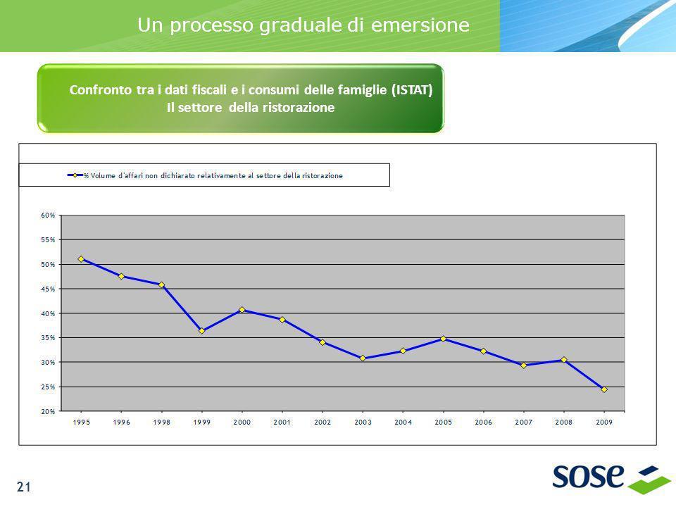 Un processo graduale di emersione Confronto tra i dati fiscali e i consumi delle famiglie (ISTAT) Il settore della ristorazione 21