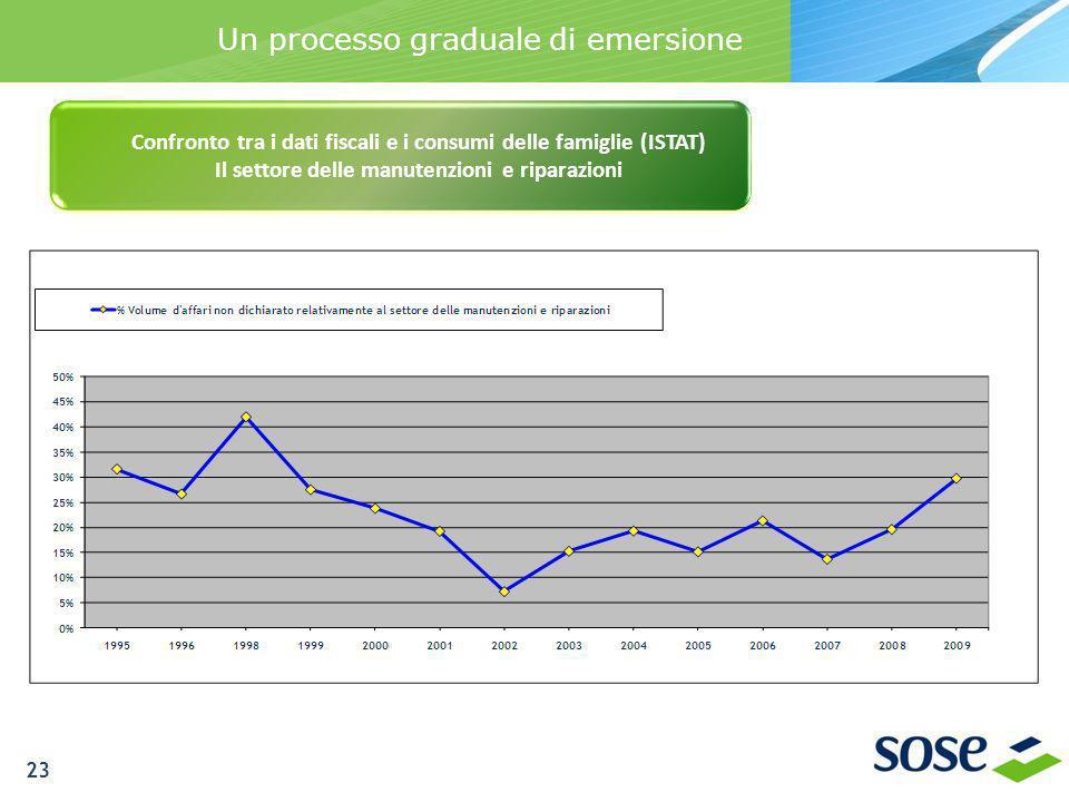 Un processo graduale di emersione Confronto tra i dati fiscali e i consumi delle famiglie (ISTAT) Il settore delle manutenzioni e riparazioni 23
