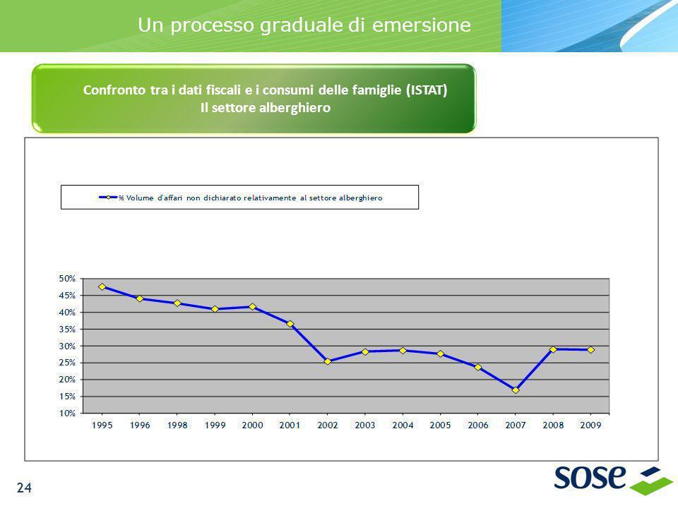 Un processo graduale di emersione Confronto tra i dati fiscali e i consumi delle famiglie (ISTAT) Il settore alberghiero 24