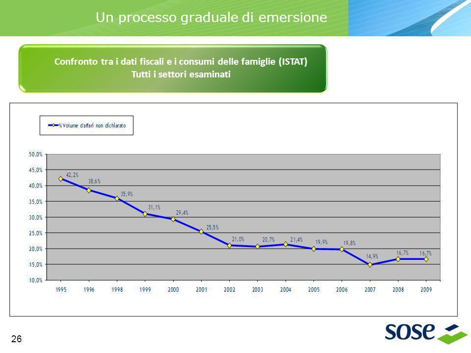 Un processo graduale di emersione Confronto tra i dati fiscali e i consumi delle famiglie (ISTAT) Tutti i settori esaminati 26
