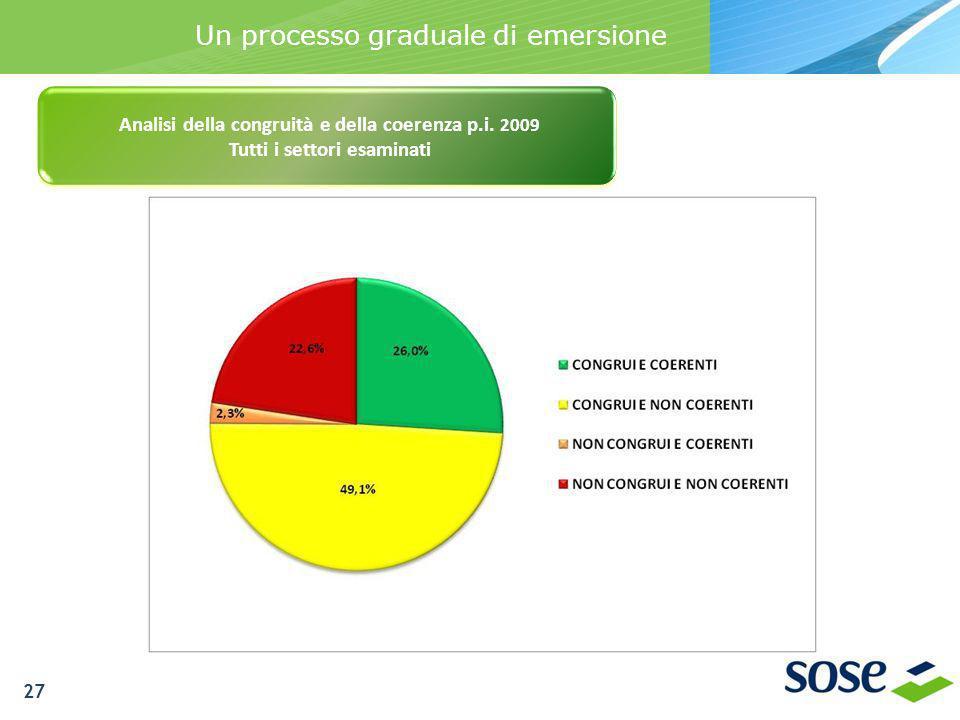 Un processo graduale di emersione Analisi della congruità e della coerenza p.i. 2009 Tutti i settori esaminati 27