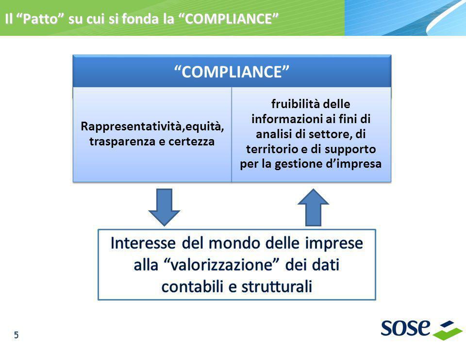 Il Patto su cui si fonda la COMPLIANCE COMPLIANCE Rappresentatività,equità, trasparenza e certezza fruibilità delle informazioni ai fini di analisi di