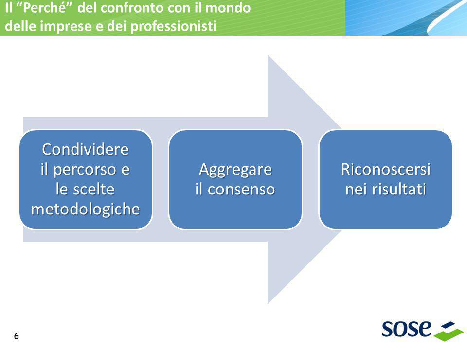Il Perché del confronto con il mondo delle imprese e dei professionisti 6 Condividere il percorso e le scelte metodologiche Aggregare il consenso Riconoscersi nei risultati