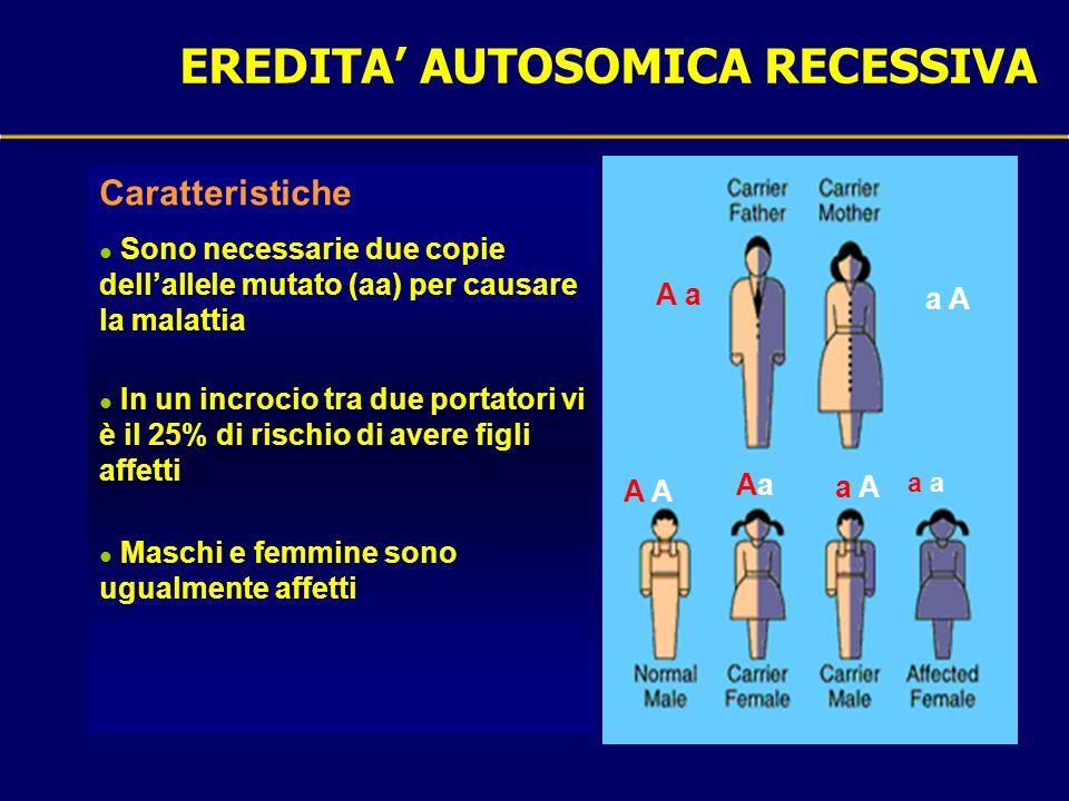 EREDITA AUTOSOMICA RECESSIVA Caratteristiche l Sono necessarie due copie dellallele mutato (aa) per causare la malattia l In un incrocio tra due porta