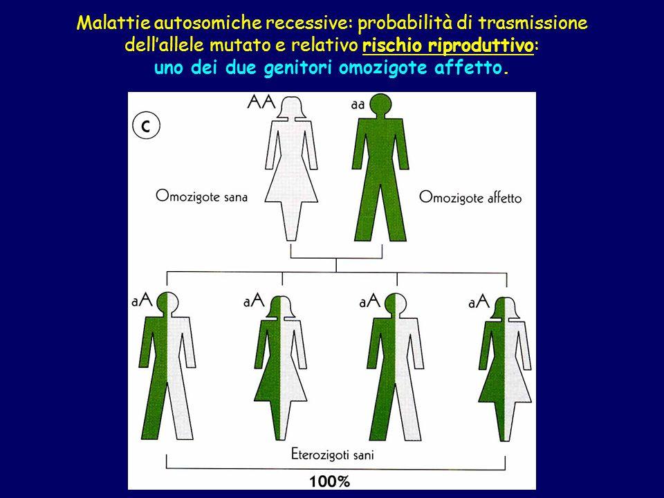 Malattie autosomiche recessive: probabilità di trasmissione dellallele mutato e relativo rischio riproduttivo: uno dei due genitori omozigote affetto.