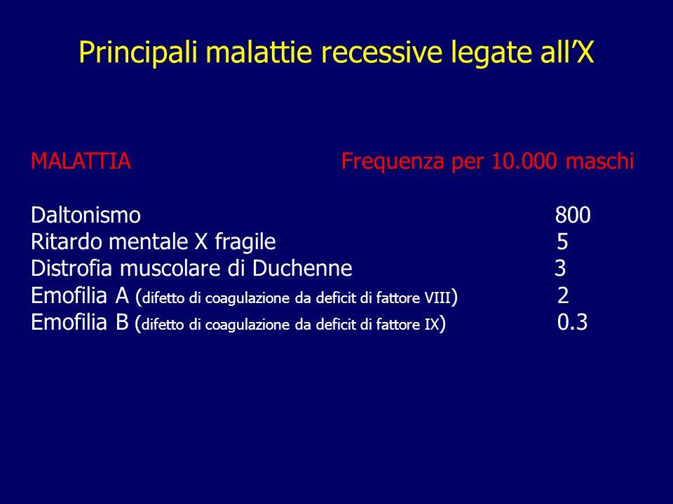 Principali malattie recessive legate allX MALATTIA Frequenza per 10.000 maschi Daltonismo 800 Ritardo mentale X fragile 5 Distrofia muscolare di Duche
