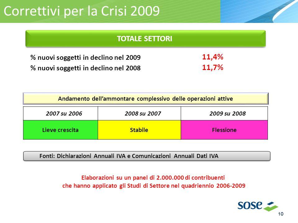 Elaborazioni su un panel di 2.000.000 di contribuenti che hanno applicato gli Studi di Settore nel quadriennio 2006-2009 Correttivi per la Crisi 2009 % nuovi soggetti in declino nel 2009 11,4% % nuovi soggetti in declino nel 2008 11,7% 2007 su 20062008 su 20072009 su 2008 Lieve crescitaStabileFlessione Fonti: Dichiarazioni Annuali IVA e Comunicazioni Annuali Dati IVA TOTALE SETTORI Andamento dellammontare complessivo delle operazioni attive 10