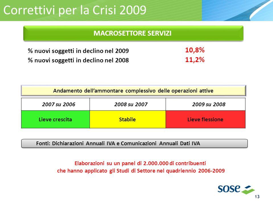 Correttivi per la Crisi 2009 2007 su 20062008 su 20072009 su 2008 Lieve crescitaStabileLieve flessione Elaborazioni su un panel di 2.000.000 di contribuenti che hanno applicato gli Studi di Settore nel quadriennio 2006-2009 % nuovi soggetti in declino nel 2009 10,8% % nuovi soggetti in declino nel 2008 11,2% Fonti: Dichiarazioni Annuali IVA e Comunicazioni Annuali Dati IVA MACROSETTORE SERVIZI Andamento dellammontare complessivo delle operazioni attive 13