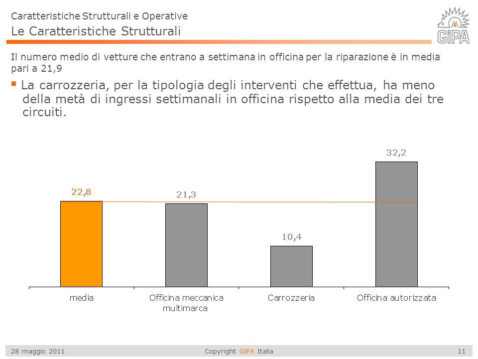 Copyright GiPA Italia 11 28 maggio 2011 Caratteristiche Strutturali e Operative Il numero medio di vetture che entrano a settimana in officina per la riparazione è in media pari a 21,9 La carrozzeria, per la tipologia degli interventi che effettua, ha meno della metà di ingressi settimanali in officina rispetto alla media dei tre circuiti.