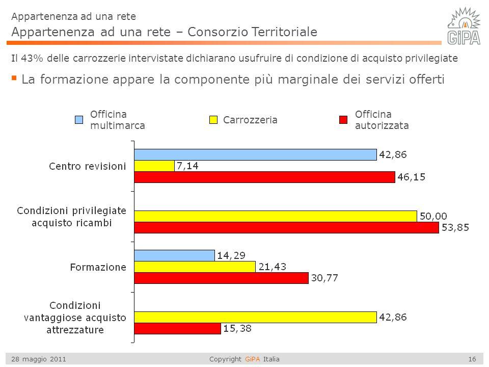 Copyright GiPA Italia 16 28 maggio 2011 Appartenenza ad una rete – Consorzio Territoriale Il 43% delle carrozzerie intervistate dichiarano usufruire di condizione di acquisto privilegiate La formazione appare la componente più marginale dei servizi offerti Appartenenza ad una rete Officina multimarca Carrozzeria Officina autorizzata