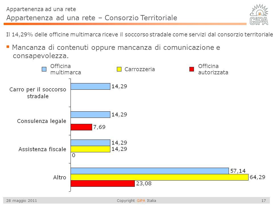 Copyright GiPA Italia 17 28 maggio 2011 Appartenenza ad una rete – Consorzio Territoriale Il 14,29% delle officine multimarca riceve il soccorso stradale come servizi dal consorzio territoriale Mancanza di contenuti oppure mancanza di comunicazione e consapevolezza.