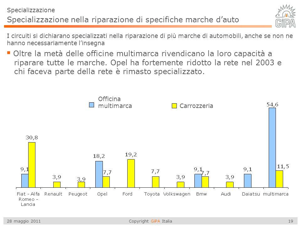 Copyright GiPA Italia 19 28 maggio 2011 Specializzazione nella riparazione di specifiche marche dauto Specializzazione I circuiti si dichiarano specializzati nella riparazione di più marche di automobili, anche se non ne hanno necessariamente linsegna Oltre la metà delle officine multimarca rivendicano la loro capacità a riparare tutte le marche.