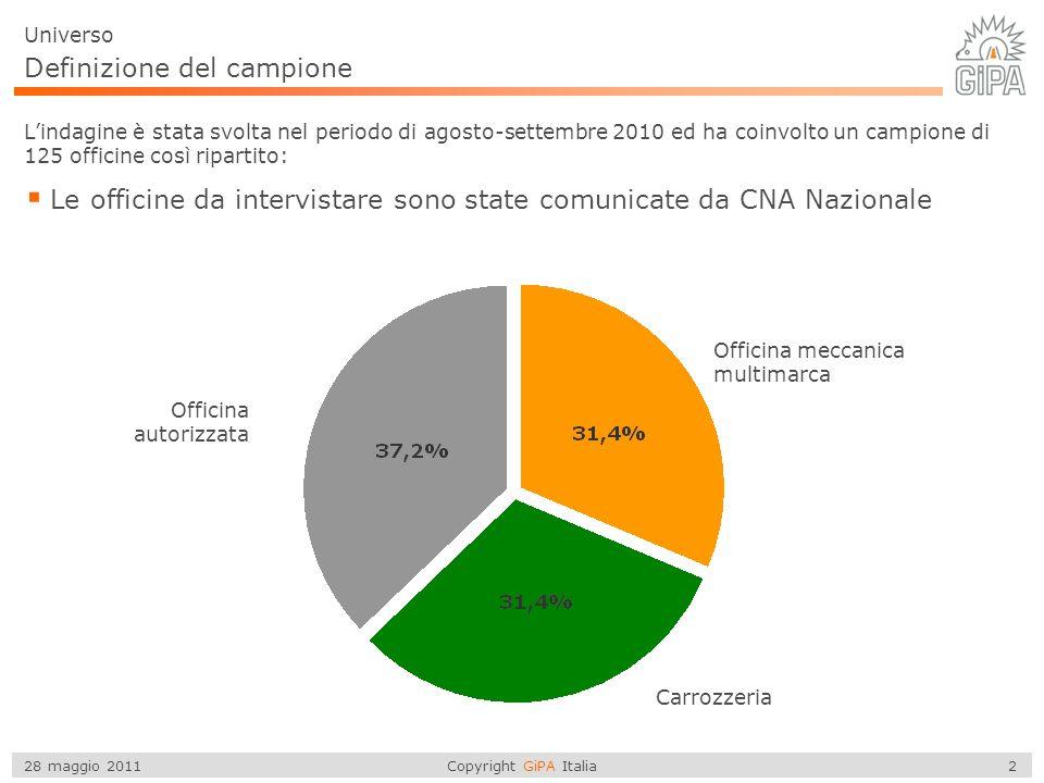 Copyright GiPA Italia 2 28 maggio 2011 Definizione del campione Lindagine è stata svolta nel periodo di agosto-settembre 2010 ed ha coinvolto un campione di 125 officine così ripartito: Le officine da intervistare sono state comunicate da CNA Nazionale Officina meccanica multimarca Officina autorizzata Carrozzeria Universo