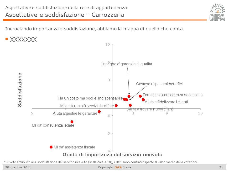 Copyright GiPA Italia 21 28 maggio 2011 Aspettative e soddisfazione – Carrozzeria Incrociando importanza e soddisfazione, abbiamo la mappa di quello che conta.