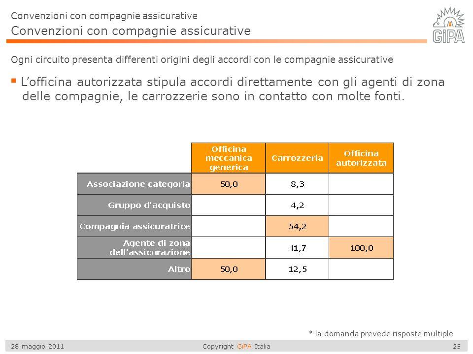 Copyright GiPA Italia 25 28 maggio 2011 Ogni circuito presenta differenti origini degli accordi con le compagnie assicurative Lofficina autorizzata stipula accordi direttamente con gli agenti di zona delle compagnie, le carrozzerie sono in contatto con molte fonti.