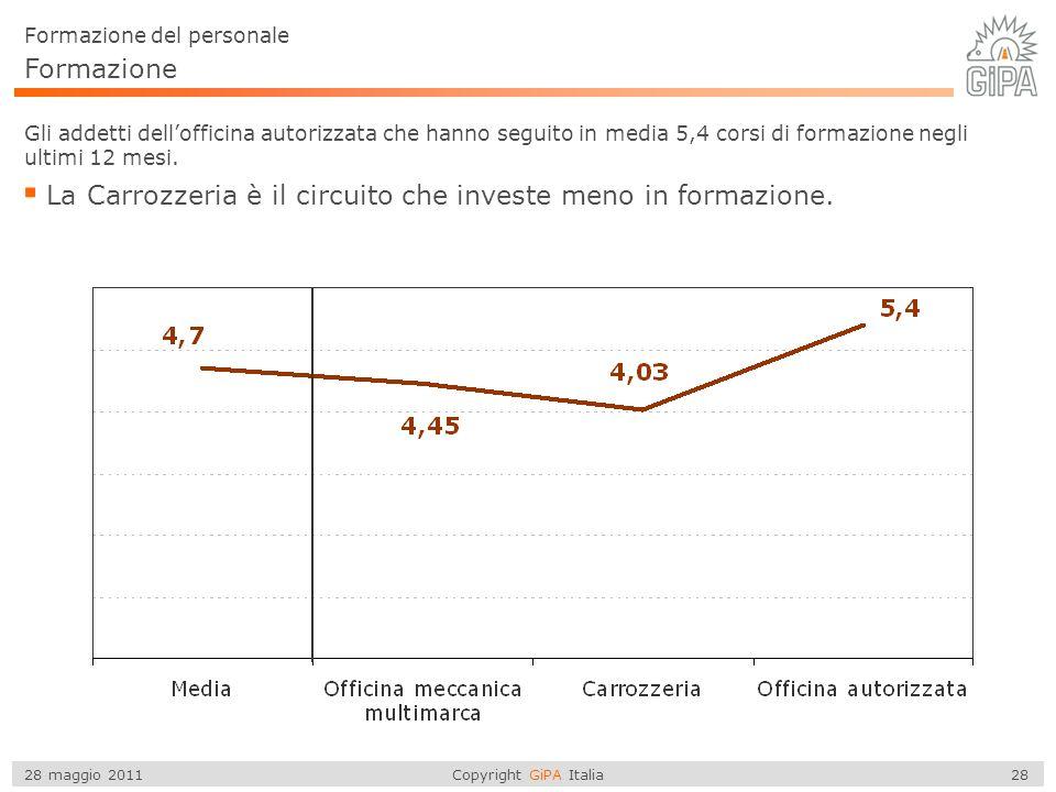 Copyright GiPA Italia 28 28 maggio 2011 Formazione Gli addetti dellofficina autorizzata che hanno seguito in media 5,4 corsi di formazione negli ultimi 12 mesi.