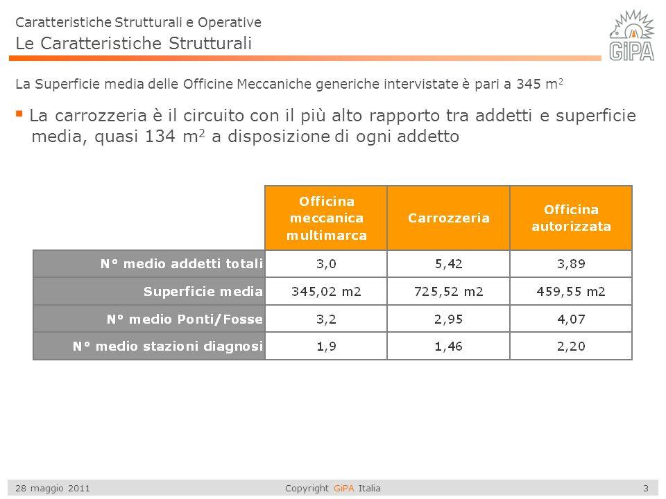 Copyright GiPA Italia 24 28 maggio 2011 Convenzioni con compagnie assicurative Il 63% delle carrozzerie ha stipulato almeno una convenzione, con in media 2,75 accordi Si stipulano in media tra i 2 e 3 accordi.