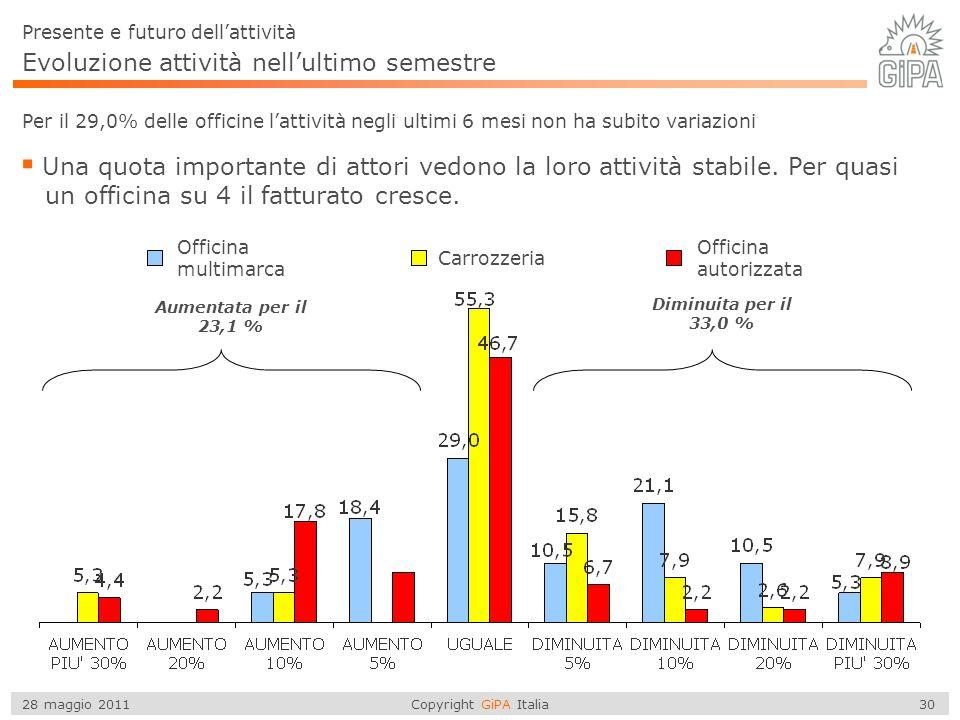 Copyright GiPA Italia 30 28 maggio 2011 Evoluzione attività nellultimo semestre Per il 29,0% delle officine lattività negli ultimi 6 mesi non ha subito variazioni Una quota importante di attori vedono la loro attività stabile.