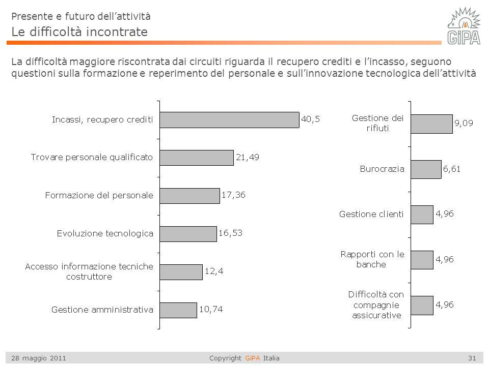 Copyright GiPA Italia 31 28 maggio 2011 Le difficoltà incontrate Presente e futuro dellattività La difficoltà maggiore riscontrata dai circuiti riguarda il recupero crediti e lincasso, seguono questioni sulla formazione e reperimento del personale e sullinnovazione tecnologica dellattività