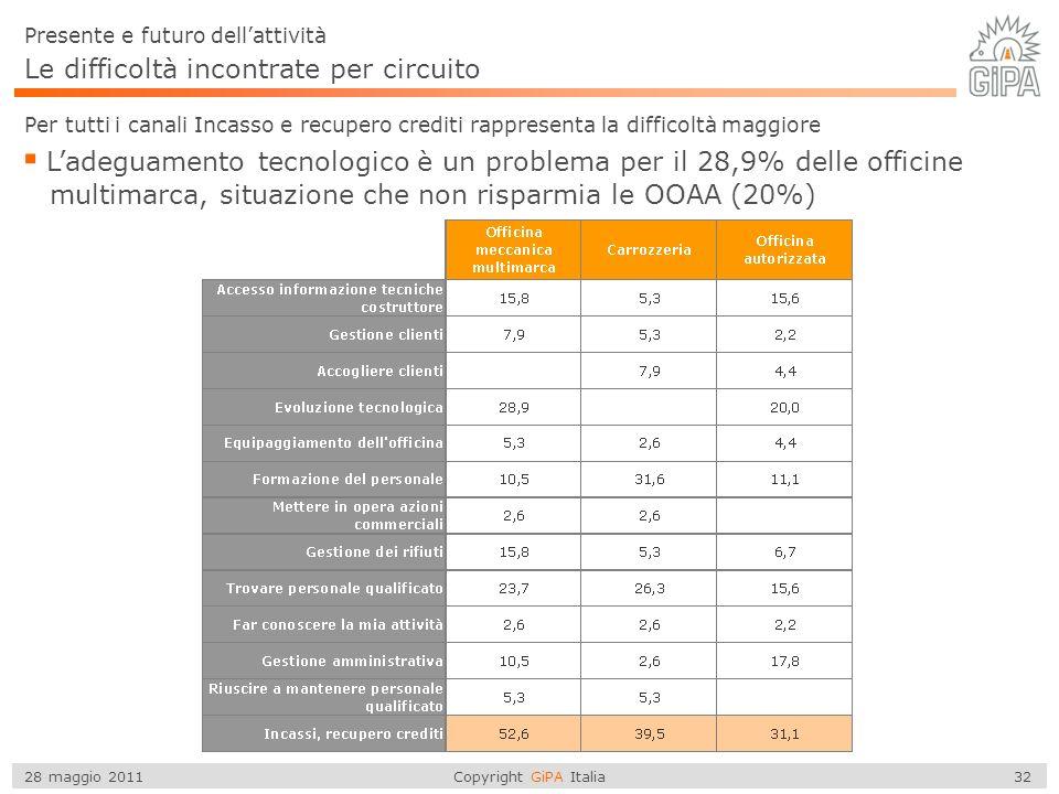 Copyright GiPA Italia 32 28 maggio 2011 Le difficoltà incontrate per circuito Per tutti i canali Incasso e recupero crediti rappresenta la difficoltà maggiore Ladeguamento tecnologico è un problema per il 28,9% delle officine multimarca, situazione che non risparmia le OOAA (20%) Presente e futuro dellattività
