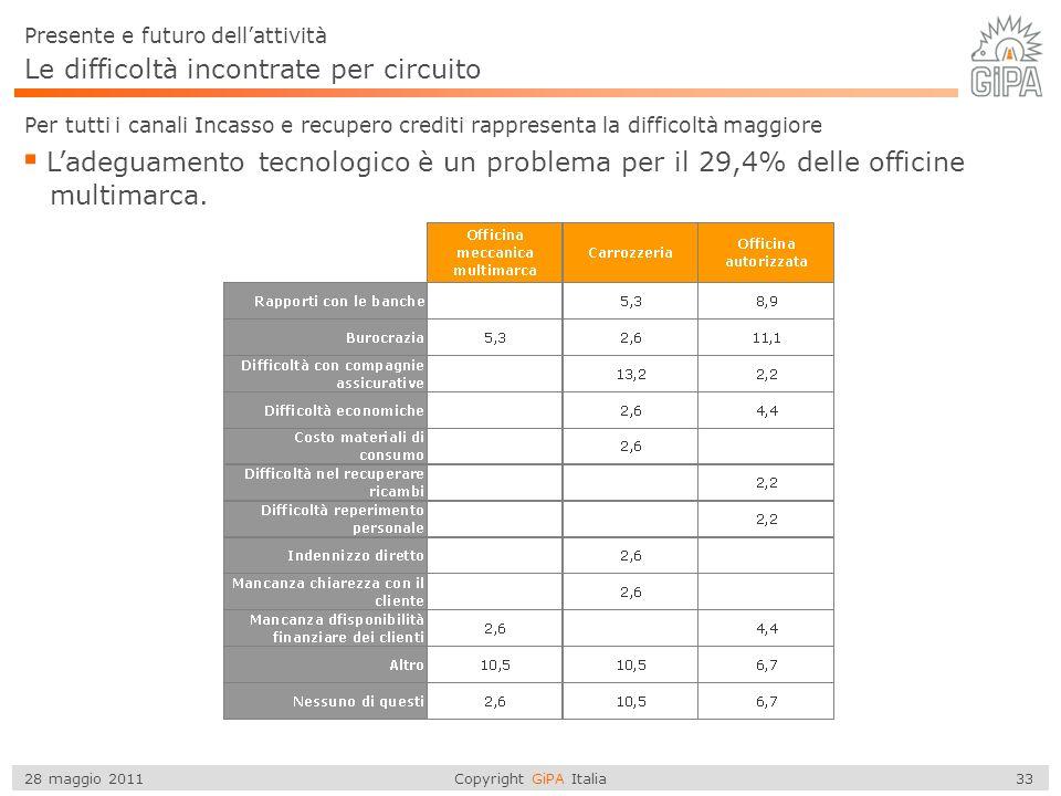 Copyright GiPA Italia 33 28 maggio 2011 Le difficoltà incontrate per circuito Presente e futuro dellattività Per tutti i canali Incasso e recupero crediti rappresenta la difficoltà maggiore Ladeguamento tecnologico è un problema per il 29,4% delle officine multimarca.