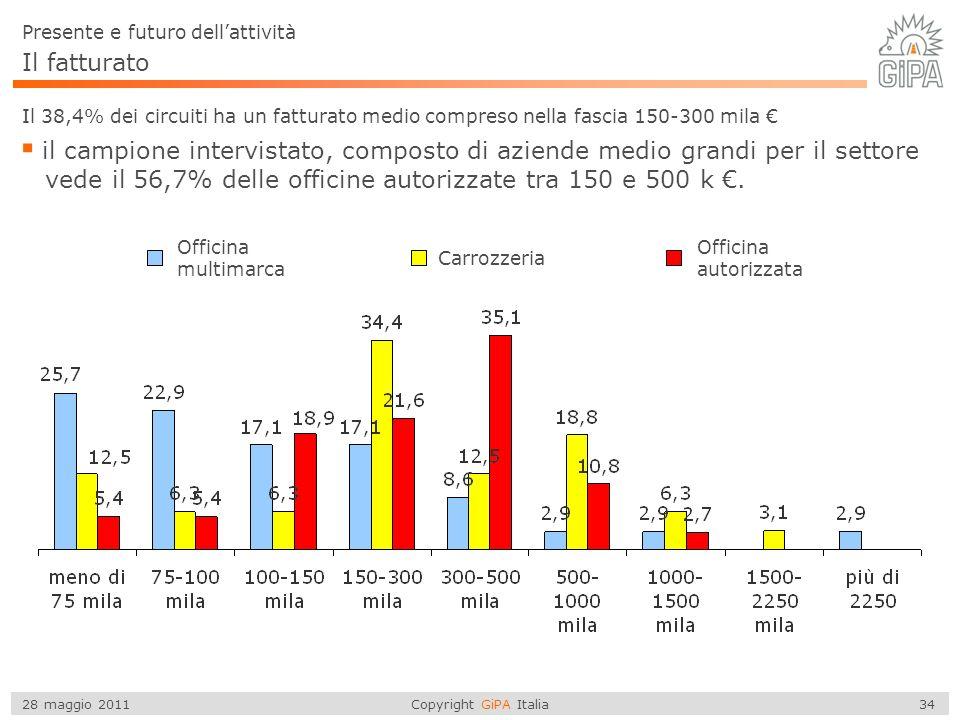 Copyright GiPA Italia 34 28 maggio 2011 Il fatturato Il 38,4% dei circuiti ha un fatturato medio compreso nella fascia 150-300 mila il campione intervistato, composto di aziende medio grandi per il settore vede il 56,7% delle officine autorizzate tra 150 e 500 k.
