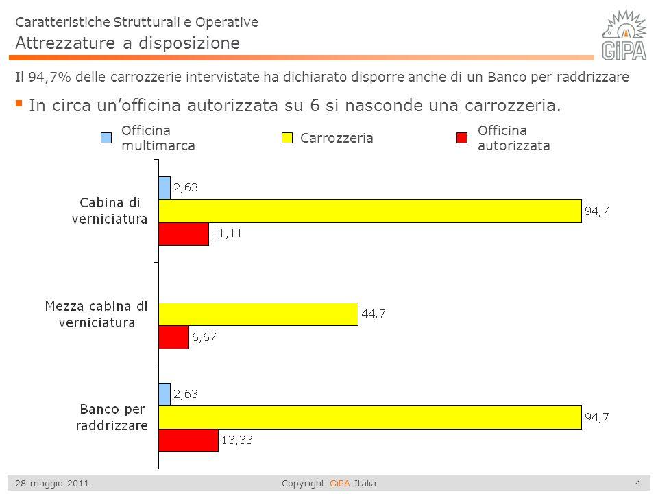 Copyright GiPA Italia 5 28 maggio 2011 Attrezzature a disposizione Caratteristiche Strutturali e Operative Il 95,6% delle officine autorizzate intervistate ha dochiarato disporre di una ricarica climatizzatore.