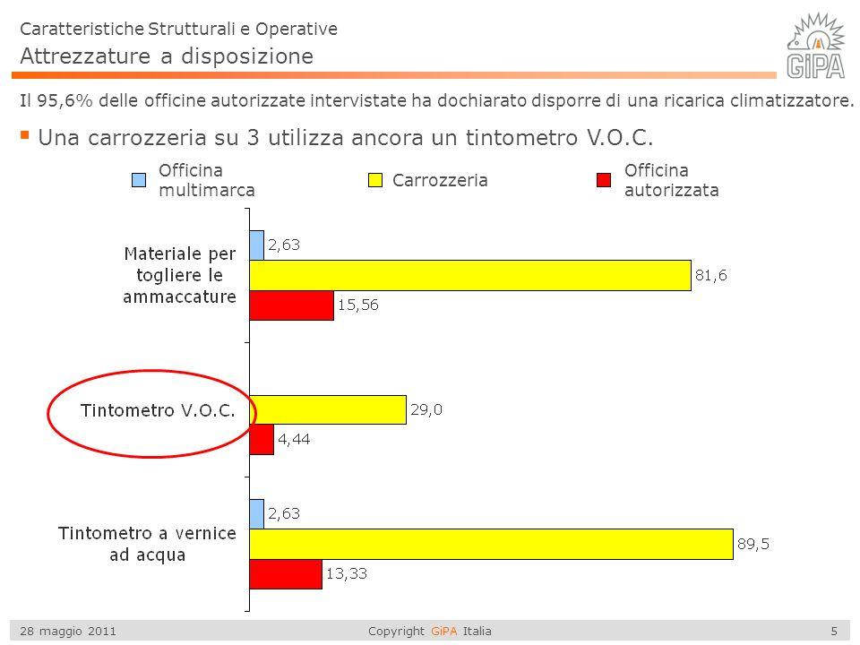 Copyright GiPA Italia 26 28 maggio 2011 Valore dei sinistri riparati Il valore medio dei sinistri riparati ai privati è pari a 1.036 Lentità della riparazione è significativamente diversa se il sinistro viene dichiarato o meno.