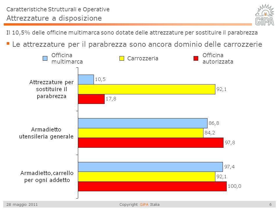Copyright GiPA Italia 6 28 maggio 2011 Attrezzature a disposizione Caratteristiche Strutturali e Operative Il 10,5% delle officine multimarca sono dotate delle attrezzature per sostituire il parabrezza Le attrezzature per il parabrezza sono ancora dominio delle carrozzerie Officina multimarca Carrozzeria Officina autorizzata