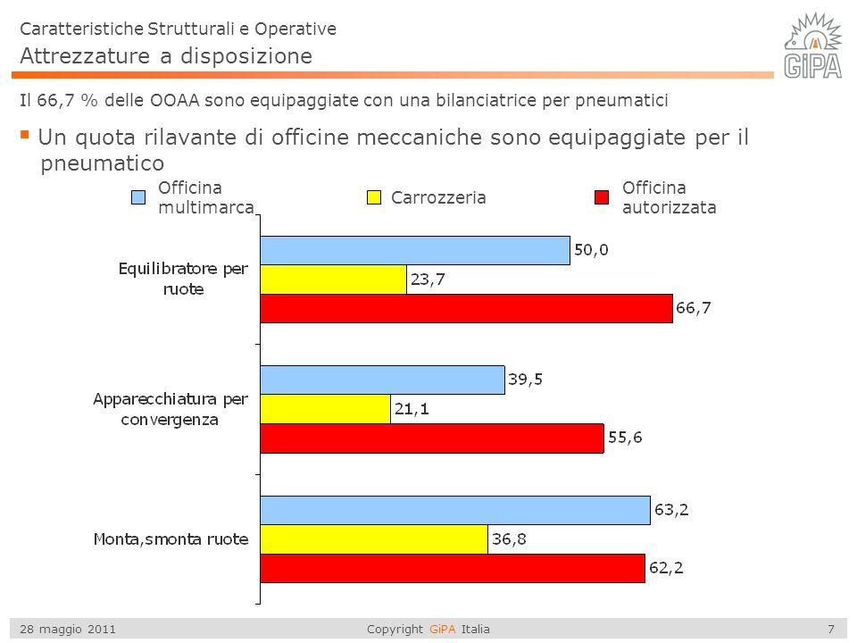 Copyright GiPA Italia 7 28 maggio 2011 Attrezzature a disposizione Caratteristiche Strutturali e Operative Il 66,7 % delle OOAA sono equipaggiate con una bilanciatrice per pneumatici Un quota rilavante di officine meccaniche sono equipaggiate per il pneumatico Officina multimarca Carrozzeria Officina autorizzata