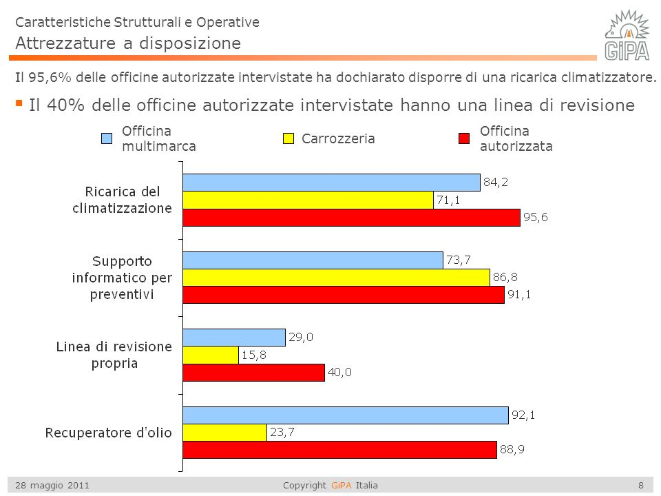 Copyright GiPA Italia 39 28 maggio 2011 Ripartizione del fatturato La porzione media di fatturato realizzato con il solo acquisto dei pezzi è del 67,1% La manodopera incide maggiormente per la Carrozzeria con il 34,8 %, la ripartizione riflette anche il basso valore della tariffa di MO.