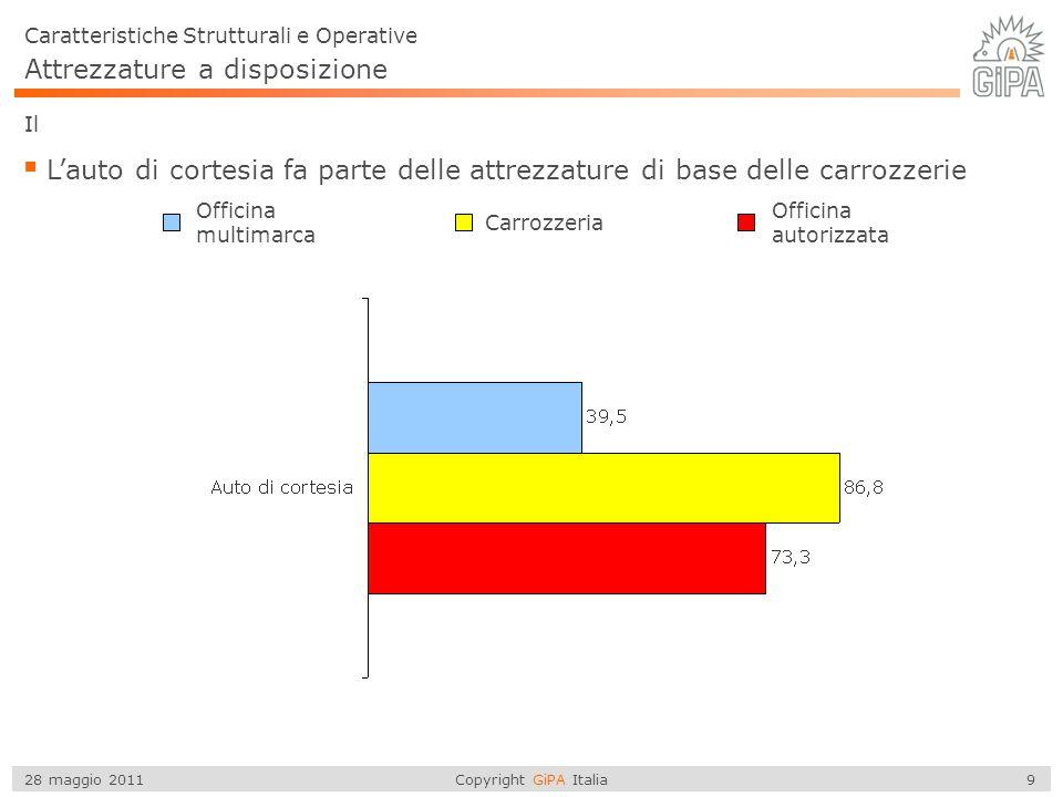 Copyright GiPA Italia 10 28 maggio 2011 Ubicazione dei Centri di Revisione Autorizzati Centri di Revisione Autorizzati I 5.268 Centri di Revisione Autorizzati si distribuiscono nelle 5 macro aree su base nazionale Il 25,6 % di questi Centri si trova nelle regioni Nord Occidentali