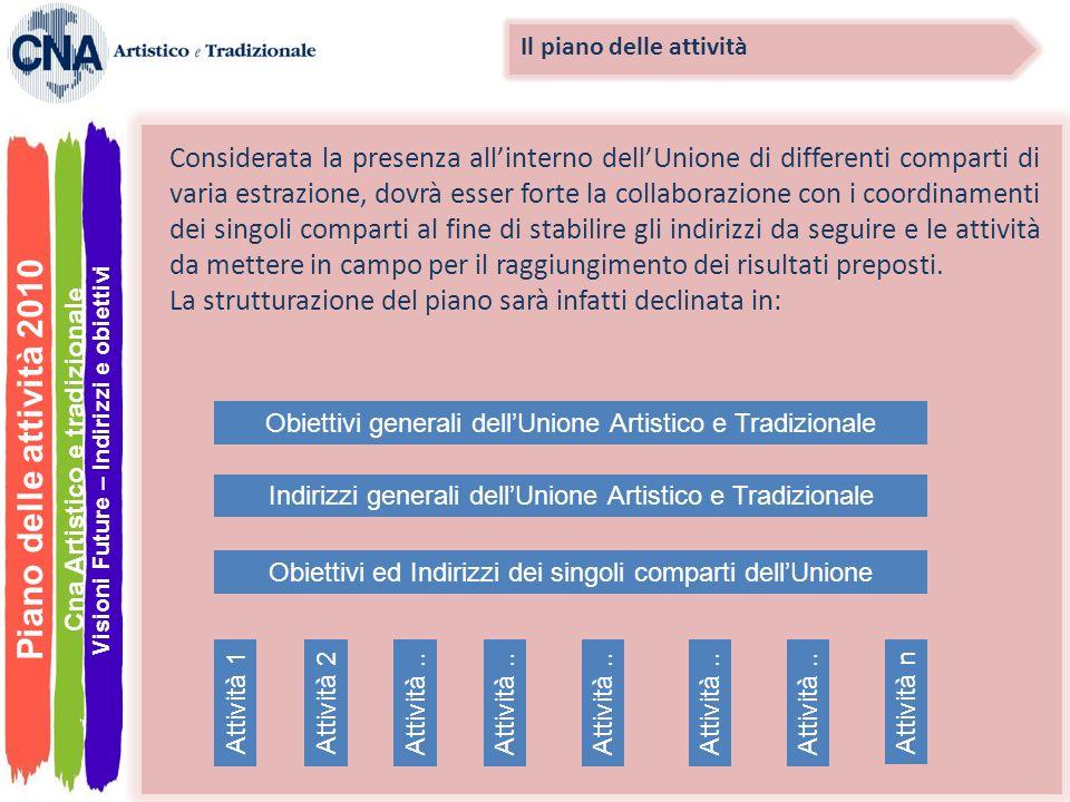 Piano delle attività 2010 Considerata la presenza allinterno dellUnione di differenti comparti di varia estrazione, dovrà esser forte la collaborazion