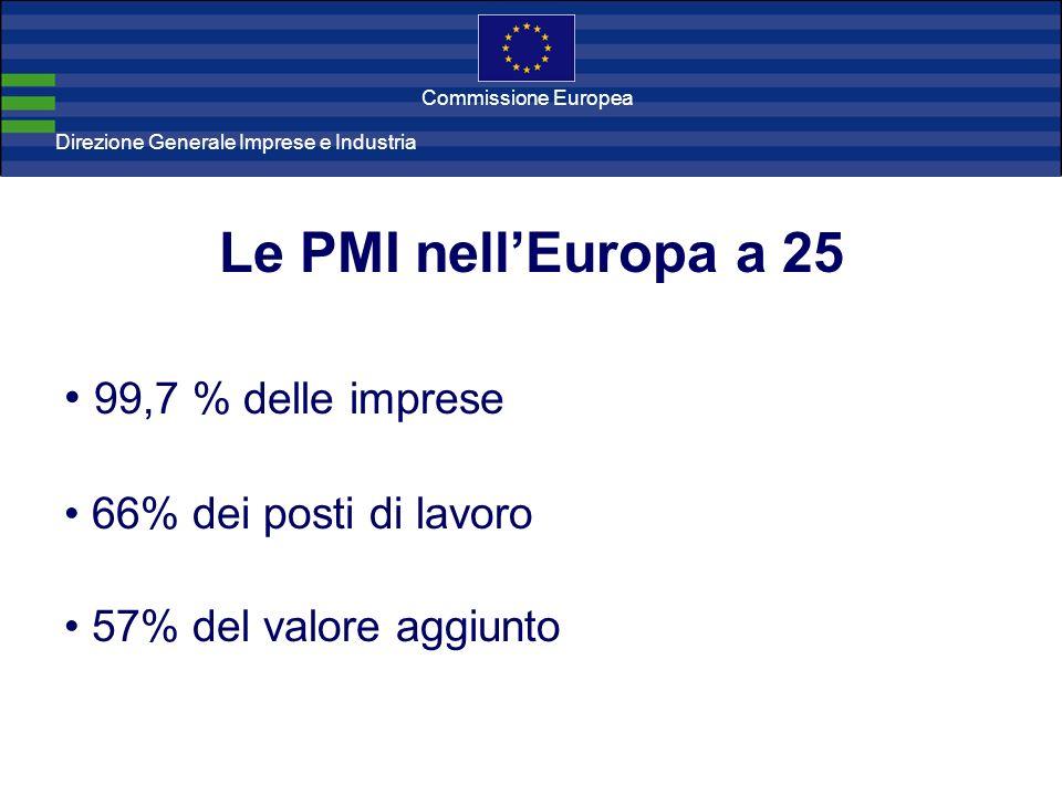 Direzione Generale Imprese Direzione Generale Imprese e Industria Commissione Europea Le PMI nellEuropa a 25 99,7 % delle imprese 66% dei posti di lavoro 57% del valore aggiunto
