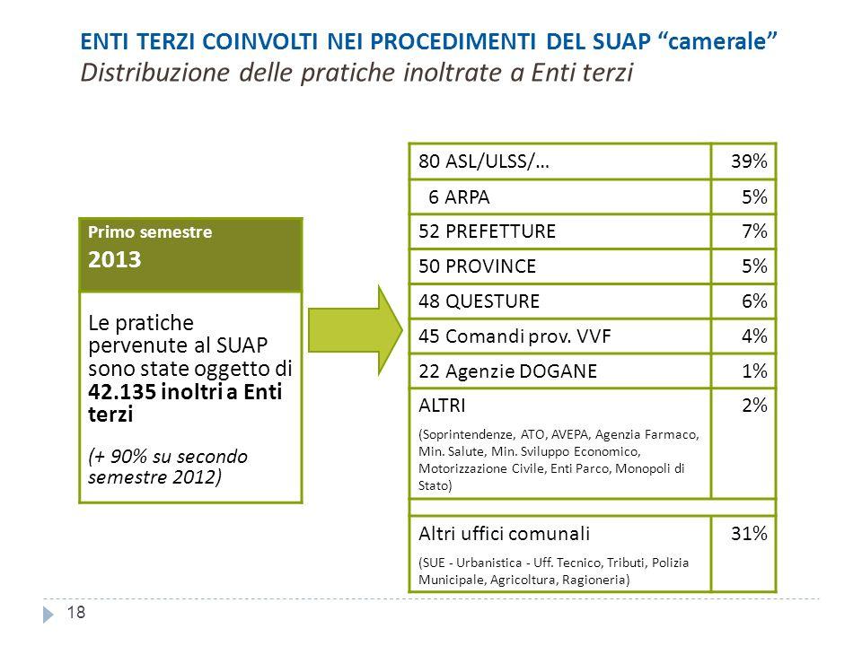 18 ENTI TERZI COINVOLTI NEI PROCEDIMENTI DEL SUAP camerale Distribuzione delle pratiche inoltrate a Enti terzi Primo semestre 2013 Le pratiche pervenute al SUAP sono state oggetto di 42.135 inoltri a Enti terzi (+ 90% su secondo semestre 2012) 80 ASL/ULSS/…39% 6 ARPA5% 52 PREFETTURE7% 50 PROVINCE5% 48 QUESTURE6% 45 Comandi prov.
