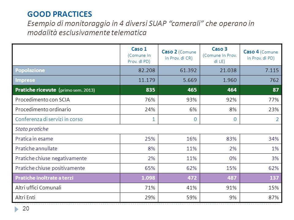 GOOD PRACTICES Esempio di monitoraggio in 4 diversi SUAP camerali che operano in modalità esclusivamente telematica Caso 1 (Comune in Prov.