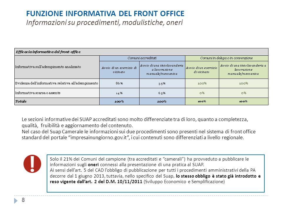 8 Solo il 21% dei Comuni del campione (tra accreditati e camerali) ha provveduto a pubblicare le informazioni sugli oneri connessi alla presentazione di una pratica al SUAP.