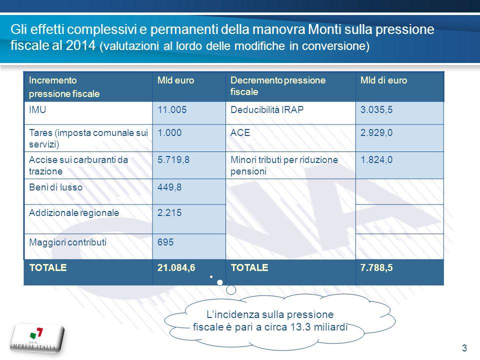 Gli effetti complessivi e permanenti della manovra Monti sulla pressione fiscale al 2014 (valutazioni al lordo delle modifiche in conversione) Incremento pressione fiscale Mld euroDecremento pressione fiscale Mld di euro IMU11.005Deducibilità IRAP3.035,5 Tares (imposta comunale sui servizi) 1.000ACE2.929,0 Accise sui carburanti da trazione 5.719,8Minori tributi per riduzione pensioni 1.824,0 Beni di lusso449,8 Addizionale regionale2.215 Maggiori contributi695 TOTALE21.084,6TOTALE7.788,5 Lincidenza sulla pressione fiscale è pari a circa 13.3 miliardi 3