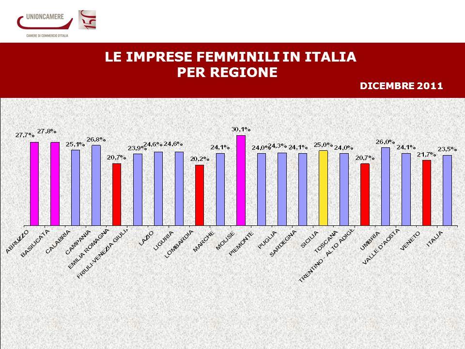 14 LE IMPRESE FEMMINILI IN ITALIA PER REGIONE DICEMBRE 2011