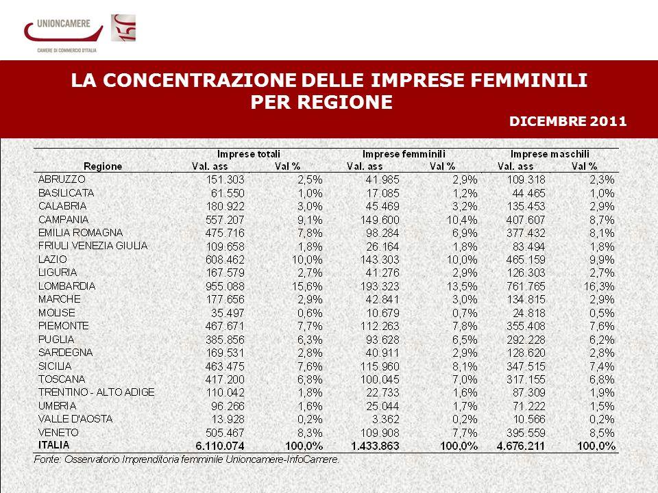 15 LA CONCENTRAZIONE DELLE IMPRESE FEMMINILI PER REGIONE DICEMBRE 2011