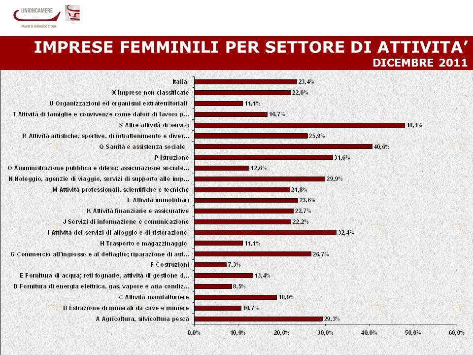 16 IMPRESE FEMMINILI PER SETTORE DI ATTIVITA DICEMBRE 2011