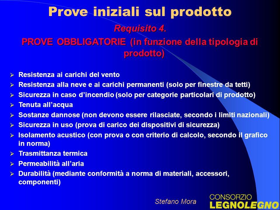 Prove iniziali sul prodotto Stefano Mora Requisito 4.